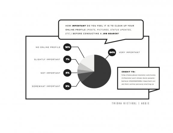 Social media can impact future employment