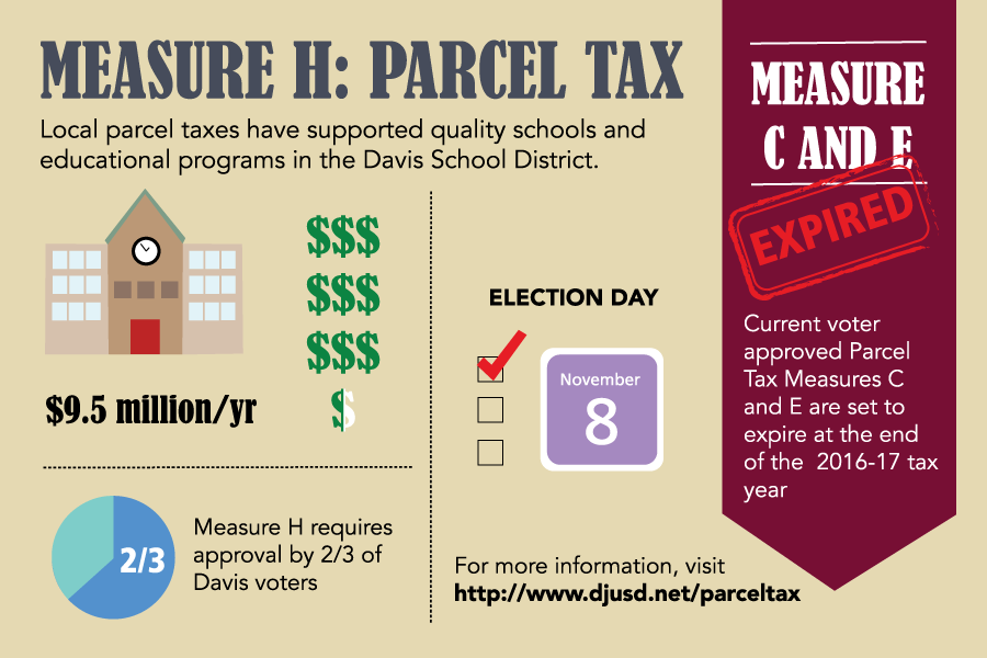 Measure H passes, voters support Davis schools
