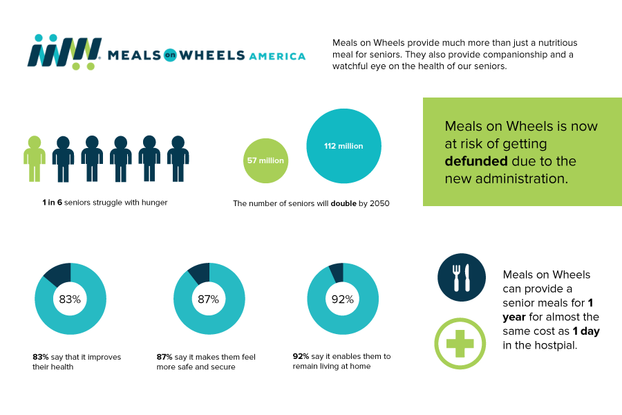 Meals on Wheels faces lower budget, fewer meals