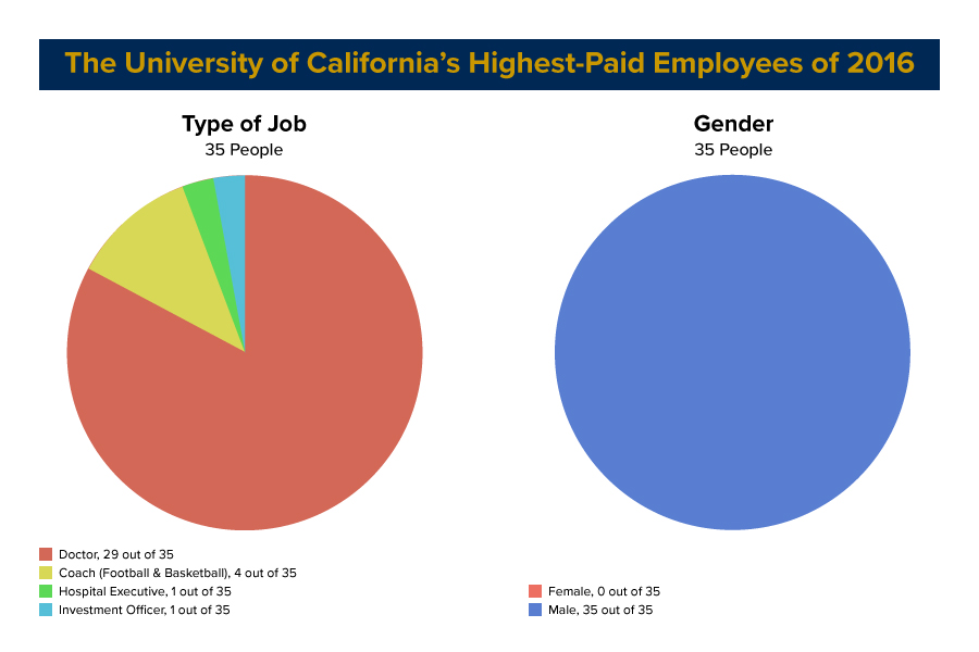 35 UC employees with highest gross pay in 2016 were men