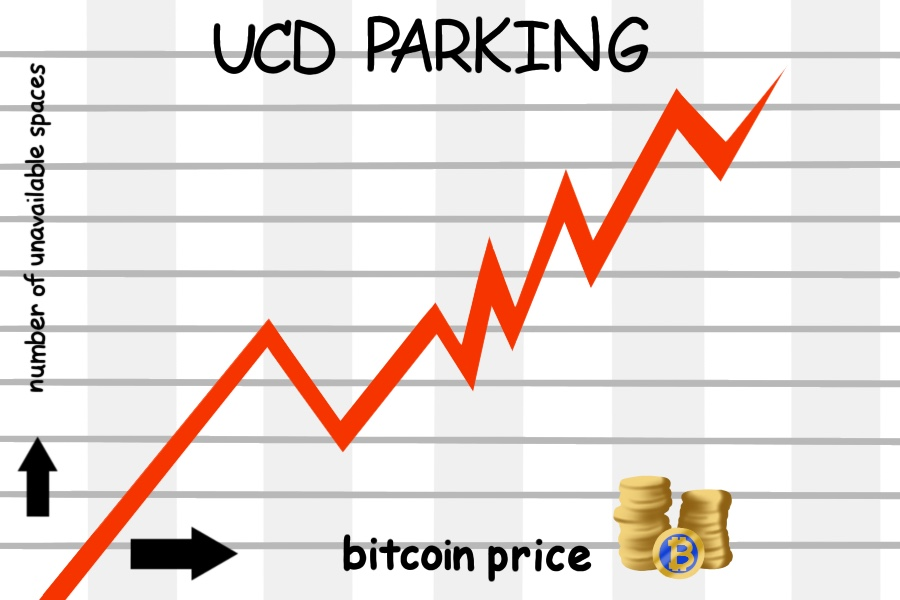 Humor: Bitcoin price inflation directly correlated with lack of parking spaces at UC Davis