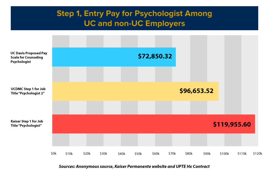 Counseling psychologists demand market-level salaries during negotiations with UC