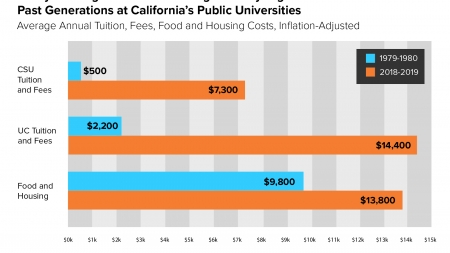 New study shows significant increase in cost of California universities