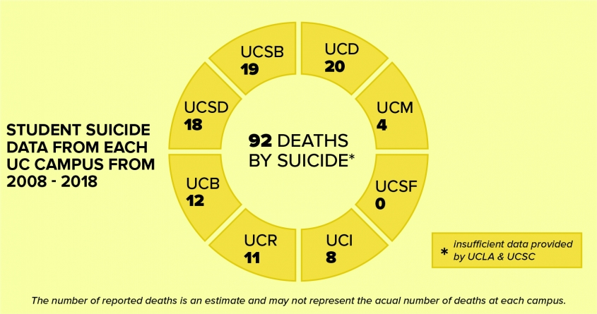 UC Davis has seen 20 deaths by suicide over the past decade, but that number doesn't tell the whole story