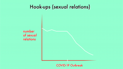 Sexual recession heightened by social distancing