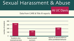 Culture of sexual assault at UC Davis discussed by CARE, administrators, Greek life members