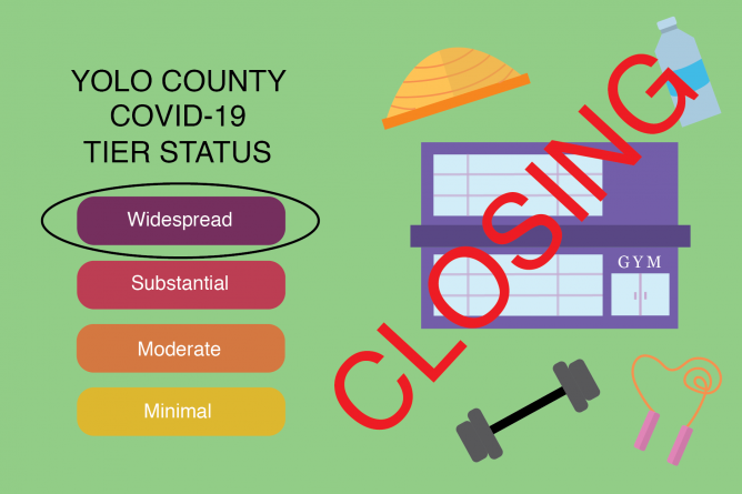 Woodland nursing home experiences second outbreak, rising case counts threaten to move Yolo County back into Purple Tier