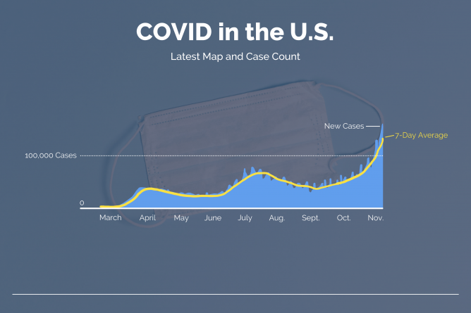 COVID-19 cases reach new heights as the winter season approaches
